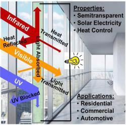 Инновационная оконная плёнка способная обеспечить дом электроэнергией