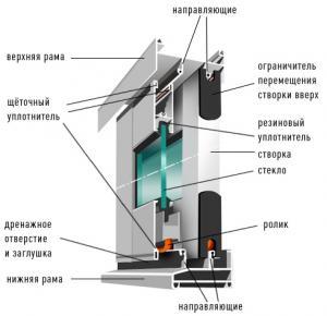 Алюминиевая раздвижная система (балконная рама).  Балконы и лоджии.